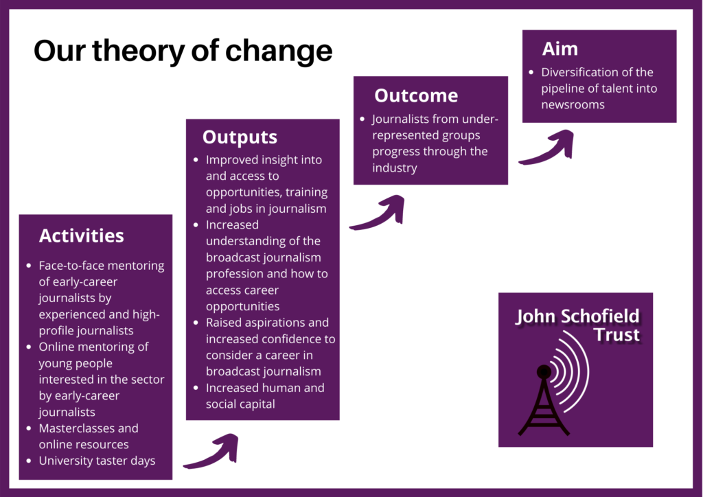 Graphic illustrating the Trust's theory of change